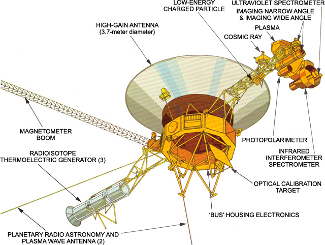 the voyager mission insight into our solar system news Relative Size of Voyager 1