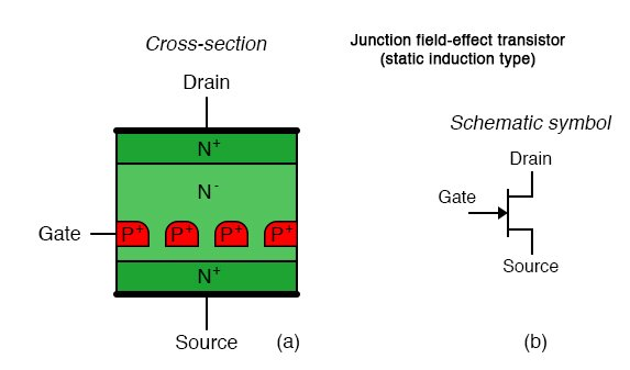 Junction field effect transistor (static induction type): (a) Cross-section, (b) schematic symbol.