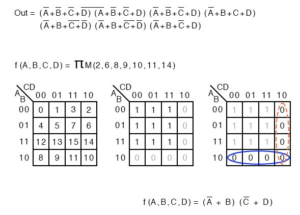 Karnaugh map product of sums solution