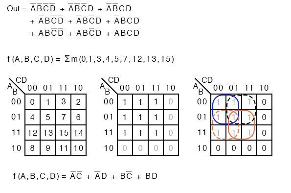 Karnaugh map sum and product notation