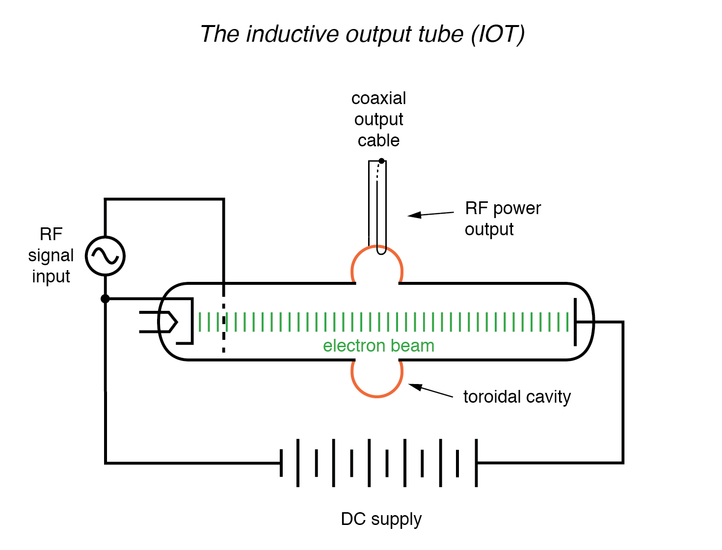 Klystron inductive output tube.