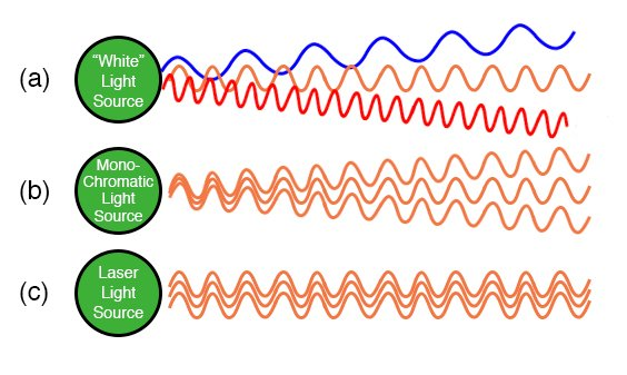 (a) White light of many wavelengths. (b) Monochromatic LED light, a single wavelength. (c) Phase coherent laser light.