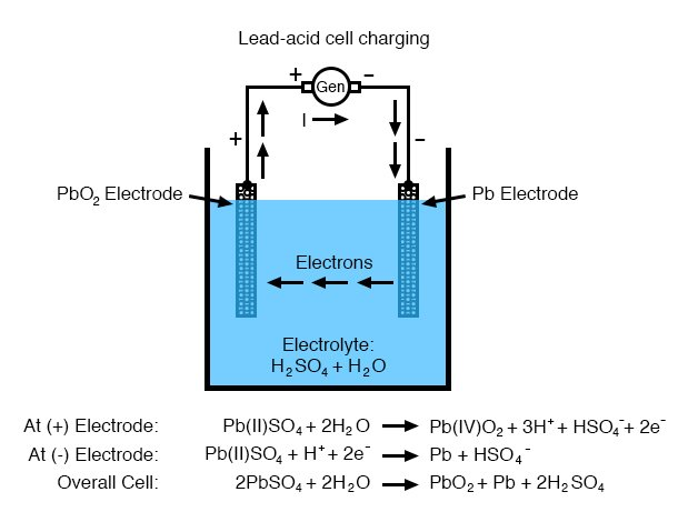 lead acid cell discharging diagram 2