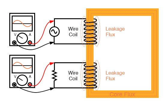 Leakage inductance is due to magnetic flux not cutting both windings.