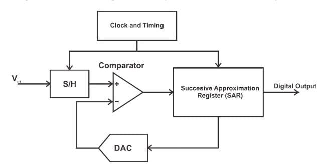 A simplifiedSAR DAC block diagram.