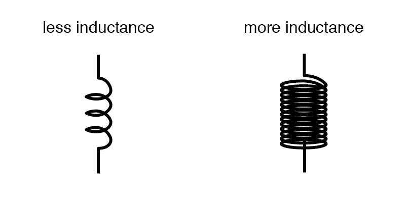 Factors Affecting Inductance | Inductors | Electronics Textbook