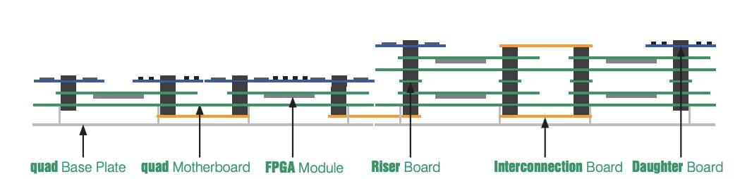 flexibility of PRO DESIGN's proFPGA family