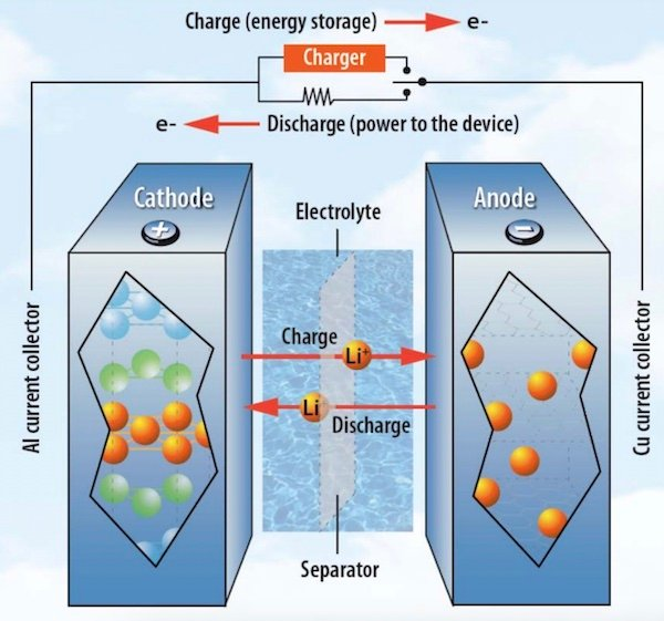 Overview of how a Li-ion battery works.