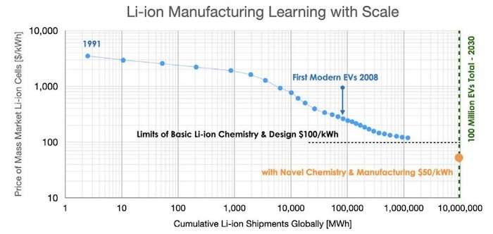 Conventional Li-ion battery chemistries are reaching a cost-per-performance plateau.