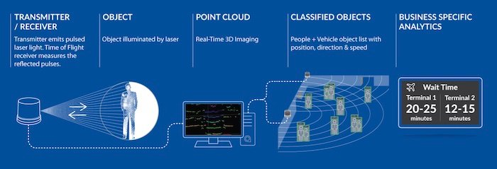 An example of a general LiDAR system.