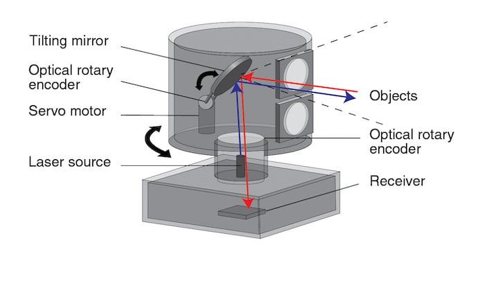 xample of a beam-scanning LiDAR.