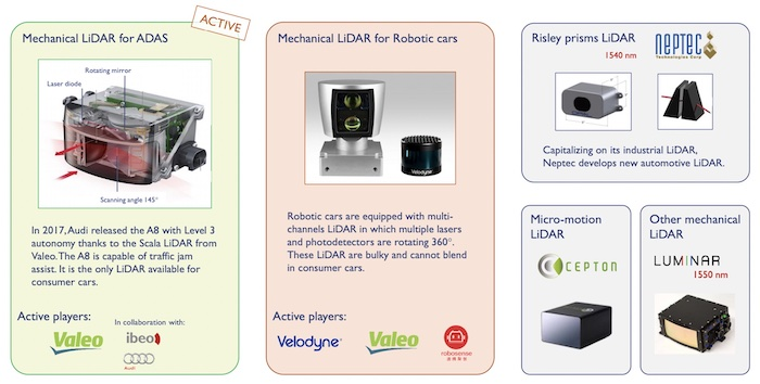 LiDAR examples with uses.