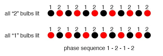Phase sequence 1-2-1-2: lamps appear to move.