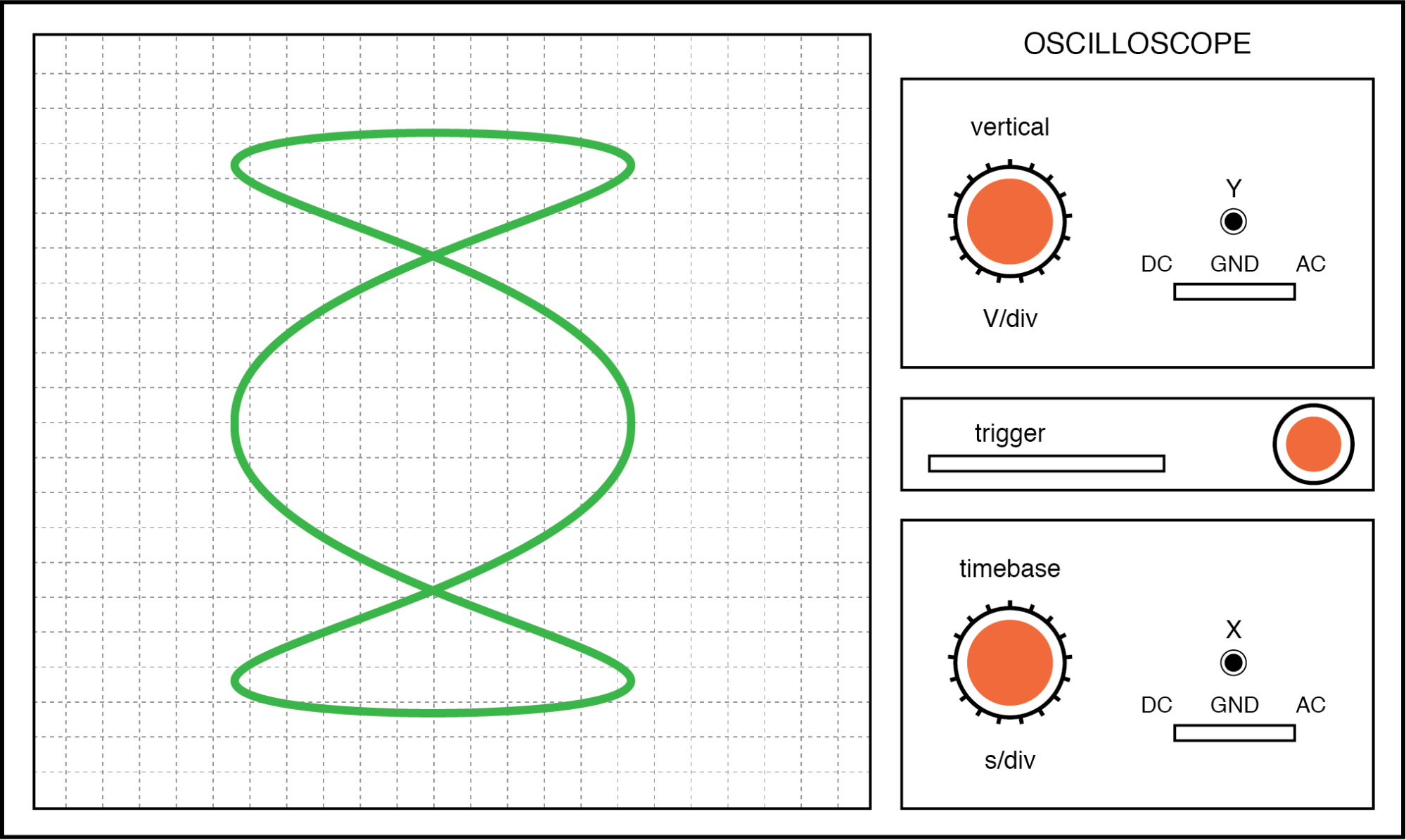 Lissajous figure: Horizontal frequency is three times that of vertical.