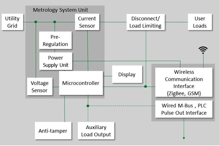 Smart electricity meter subsystems.