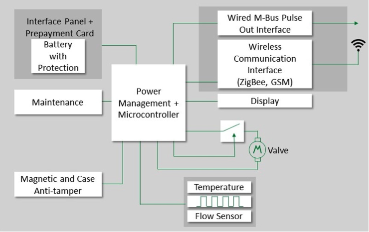Gas Pulse Meter Wiring Diagram - Catalogue of Schemas on