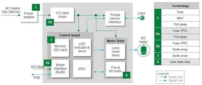 Wired Security Camera Block Diagram showing the circuits and their recommended protection and control components.