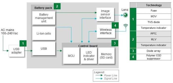 Block diagram of a wireless security camera and recommended protection and sensing components