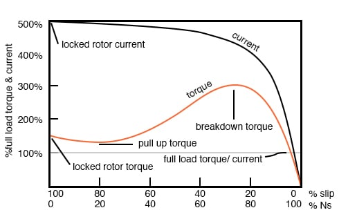 Torque and speed vs %Slip.
