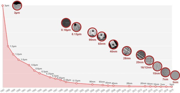 A chart showing the progress of TSMC's logic technology.