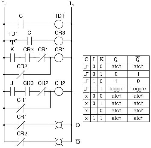 Logical Sequence of J-K Flip-Flop