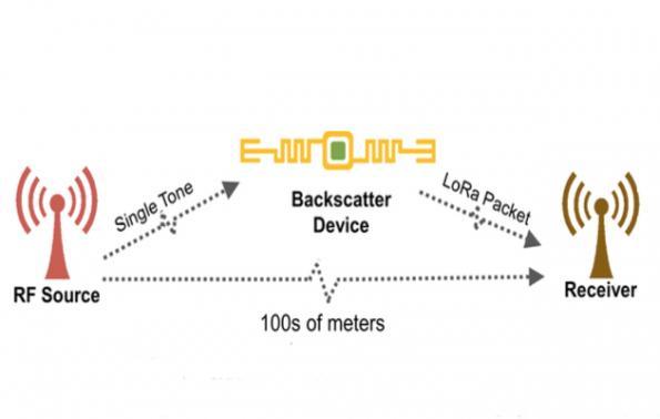 LoRa Backscatter Device Provides Long-Range Communication