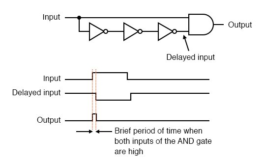 Low to high input signal transition