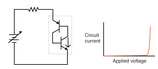More voltage applied; lower transistor breaks down