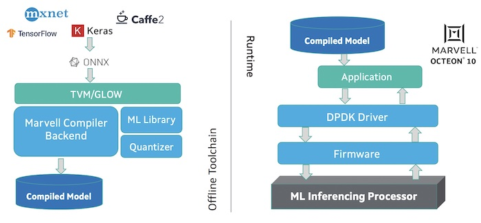 The Marvell machine learning toolchain.