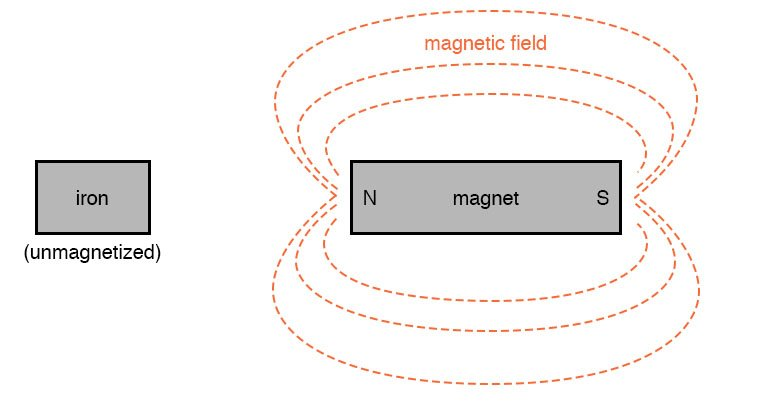 magnetic field mapping example