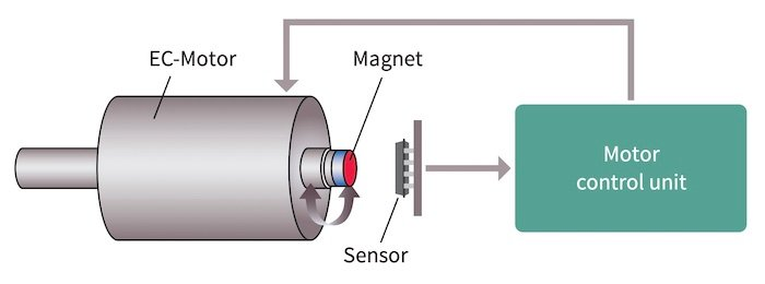 A magnetoresistive sensor's schematic that shows how it senses the rotor position of a brushless DC motor in an electric power steering application.