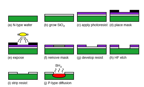 Manufacture of a silicon diode junction.