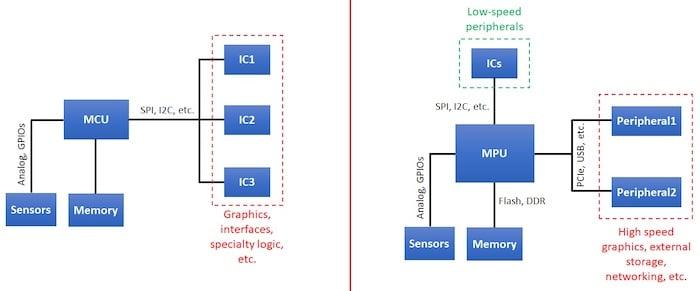 MCU vs MPU implementations.