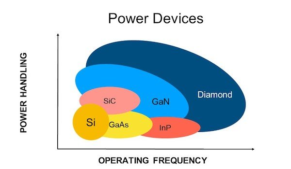 A comparison of various semiconducting materials on their power handling vs. operating frequency
