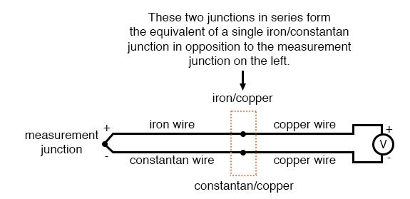 measurement junction