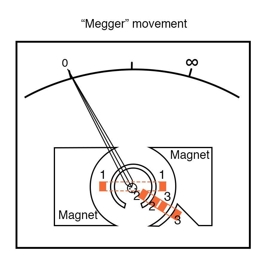 megger movement