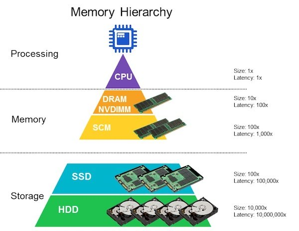 A simple memory hierarchy of a data center.