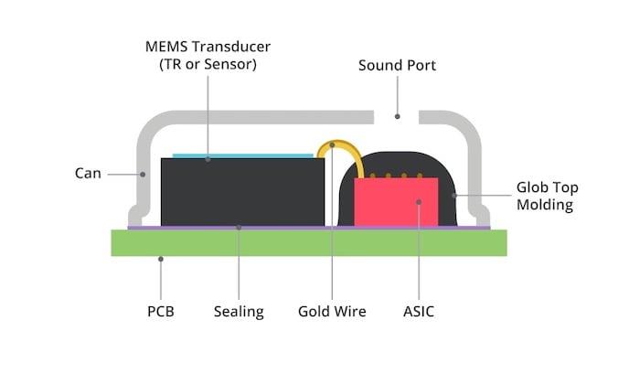 Standard MEMS microphone layout.