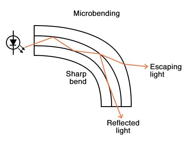 Microbending diagram