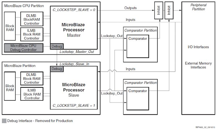 Example of a Lockstep MicroBlaze fault-tolerant architecture