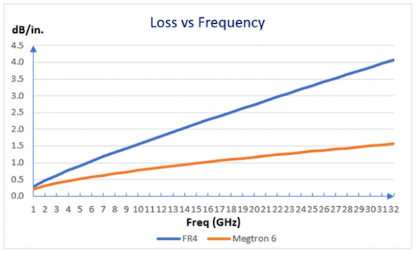 Attenuation versus Frequency as a function of PCB material