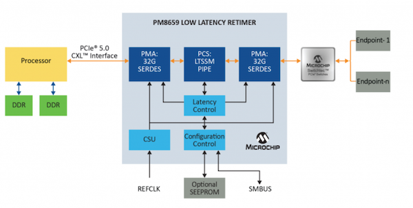 Server example with PCIe retimer