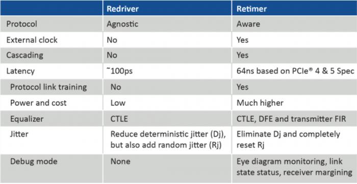 Table 1: Redriver and retimer comparison