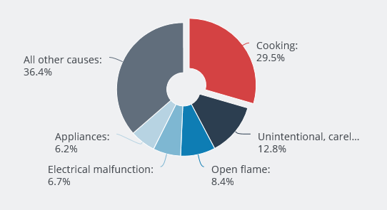 Cooking was the main cause of residential building fires resulting in injuries in the U.S.