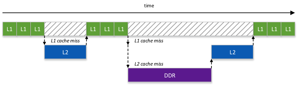 Figure 3: L1 and L2 Cache misses affecting determinism