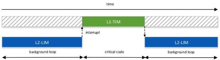 Figure 5 Deterministic execution with LIMs and TIMs