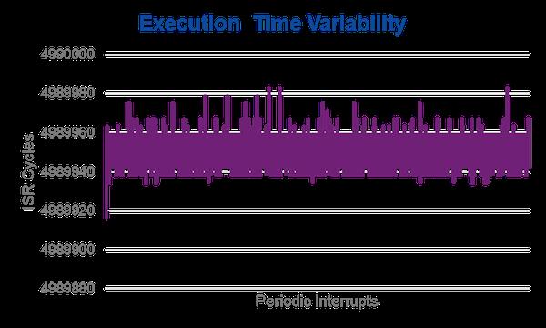 Figure 6 Branch Predictor effect on determinism
