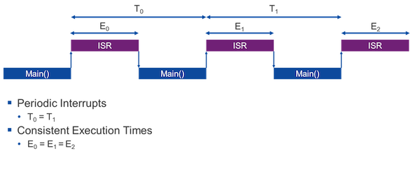 Figure 1: Example of deterministic execution