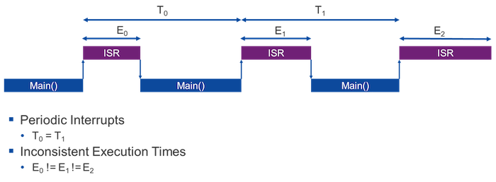 Figure 2: Variable Interrupt Service Routine (ISR) execution times