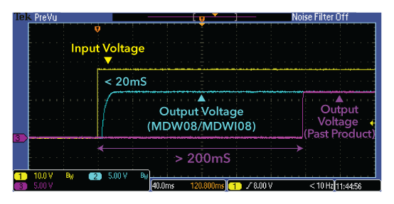 voltage results of the MD converter modules